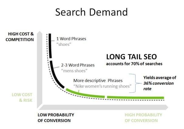 Come impostare una strategia SEO long tail keyword