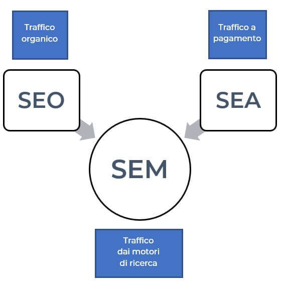 Strategia Digital Marketing differenza sem e seo Facile Web Marketing