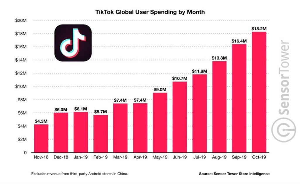 TikTok Marketing, crescita spesa media utente TikTok