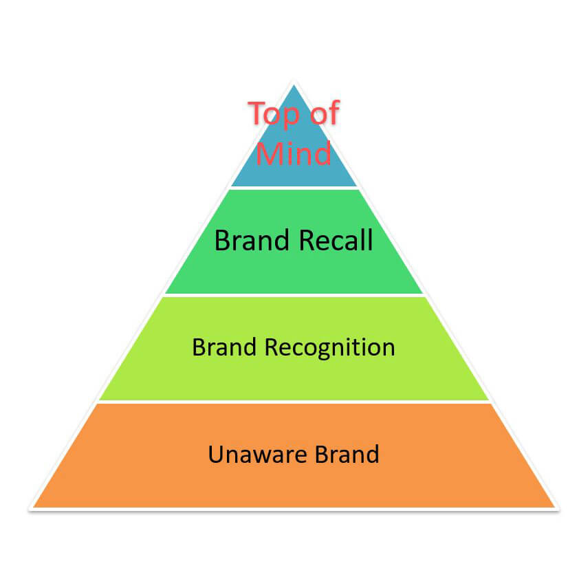 Brand Awareness Top of Mind Facile Web Marketing