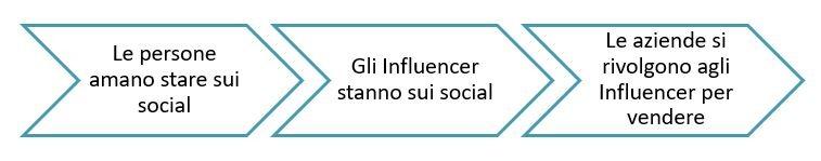 social media influencer processo crescita Facile Web Marketing
