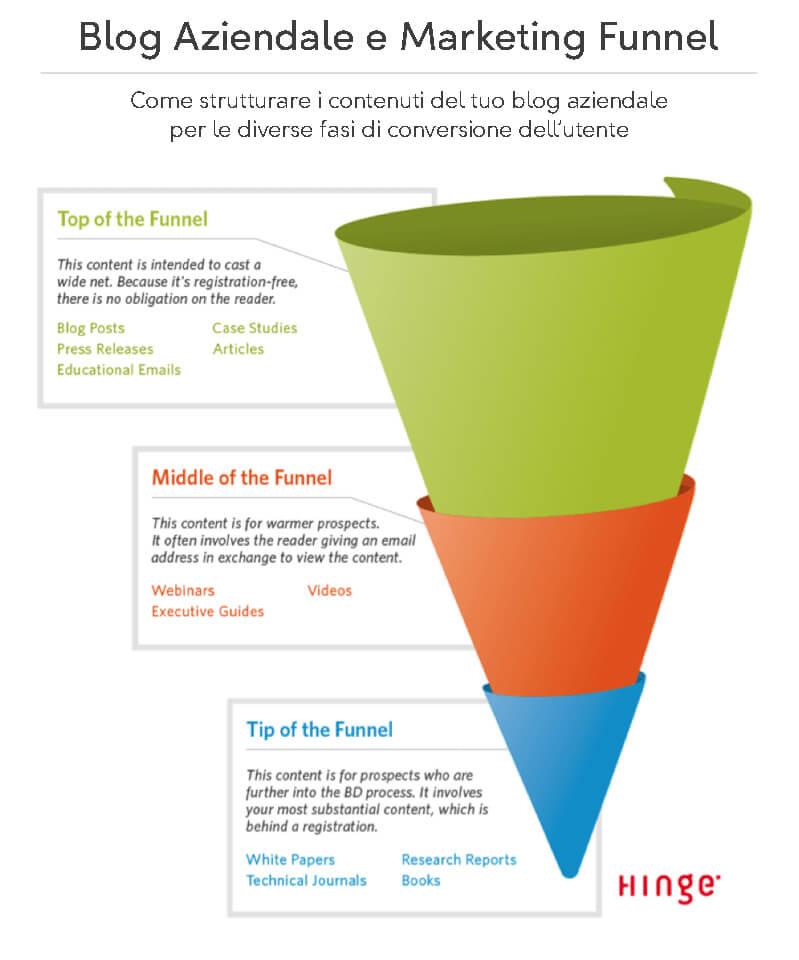 Blog aziendale cosa sapere per funzionare Funnel di digital marketing Nicola Onida Facile Web Marketing