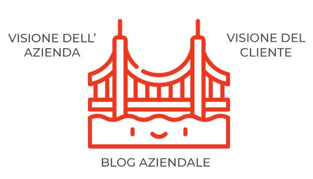 blog aziendale ponte tra azienda e cliente Facile Web Marketing