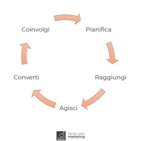 Strategia di digital marketing pianificare digital marketing strategy Facile Web Marketing