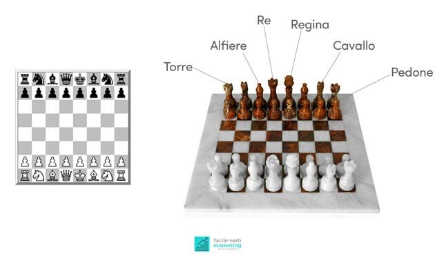 web marketing come partita a scacchi pezzi della scacchiera Facile Web Marketing