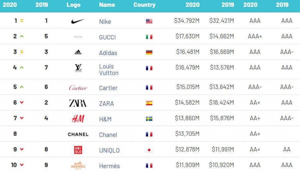 L-Arte-della-Vittoria-Nike-Brand-Finance-Apparel
