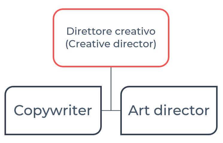 copywriter freelance gerarchia agenzia di comunicazione
