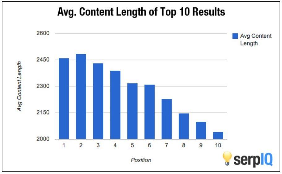 Quanto deve essere lungo un articolo blog, lunghezza media dei top 10 risultati google