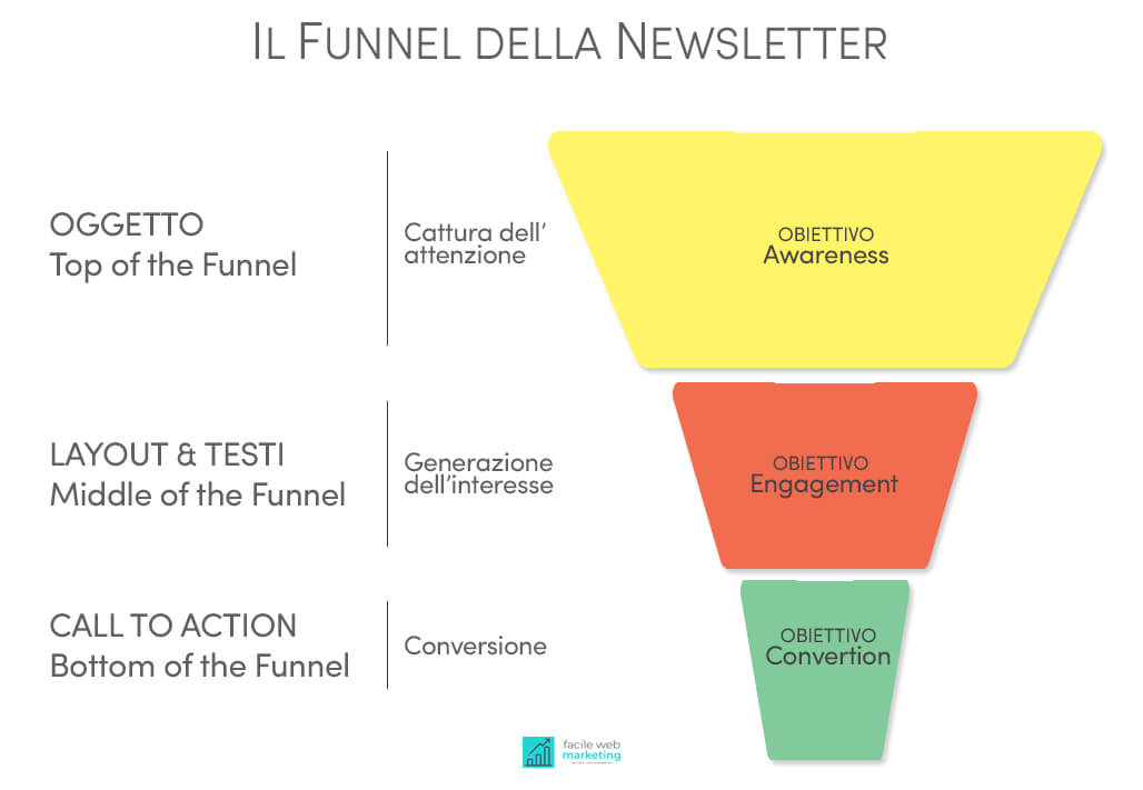 Newsletter efficace funnel e anatomia