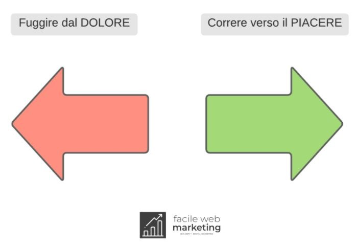 Sales Letter Persuasiva ganci Facile Web Marketing