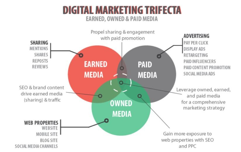 Strategia di digital marketing differenza tra earned owned e paid media