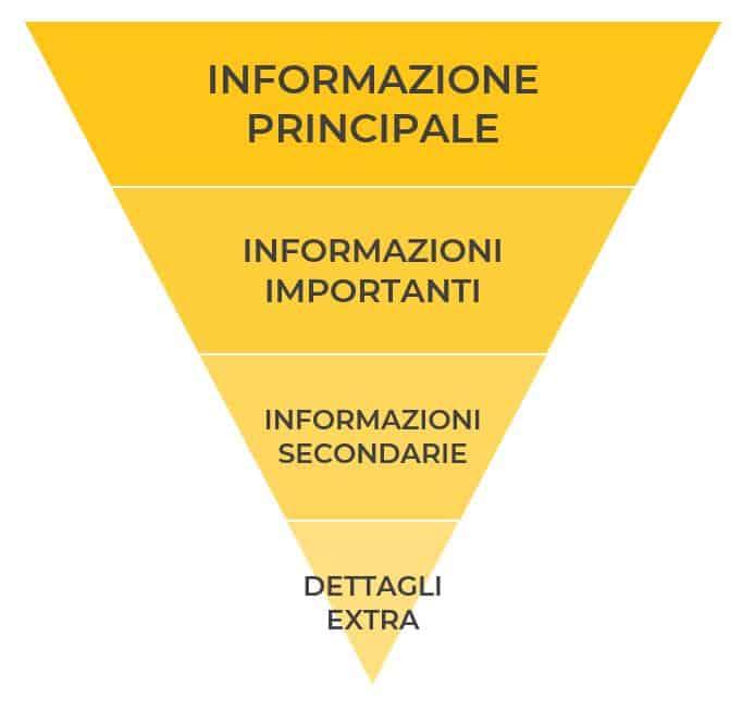 Scrivere articolo blog piramide rovesciata Facile Web Marketing