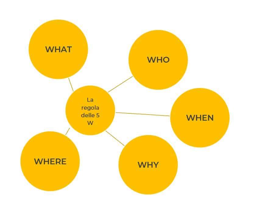Scrivere articolo blog regola 5 W Facile Web Marketing