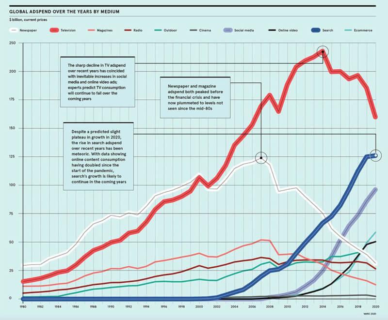 Scrivere-testi-per-siti-web-spesa-in-pubblicita Nicola Onida Facile Web Marketing