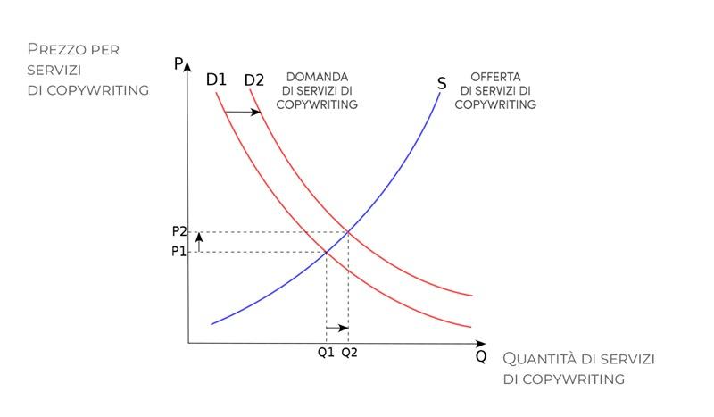 tariffario-del-copywriter-domanda-e-offerta-mercato