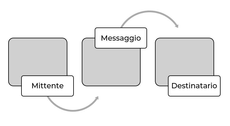 Strategia Digital Marketing principi di comunicazione offline e online
