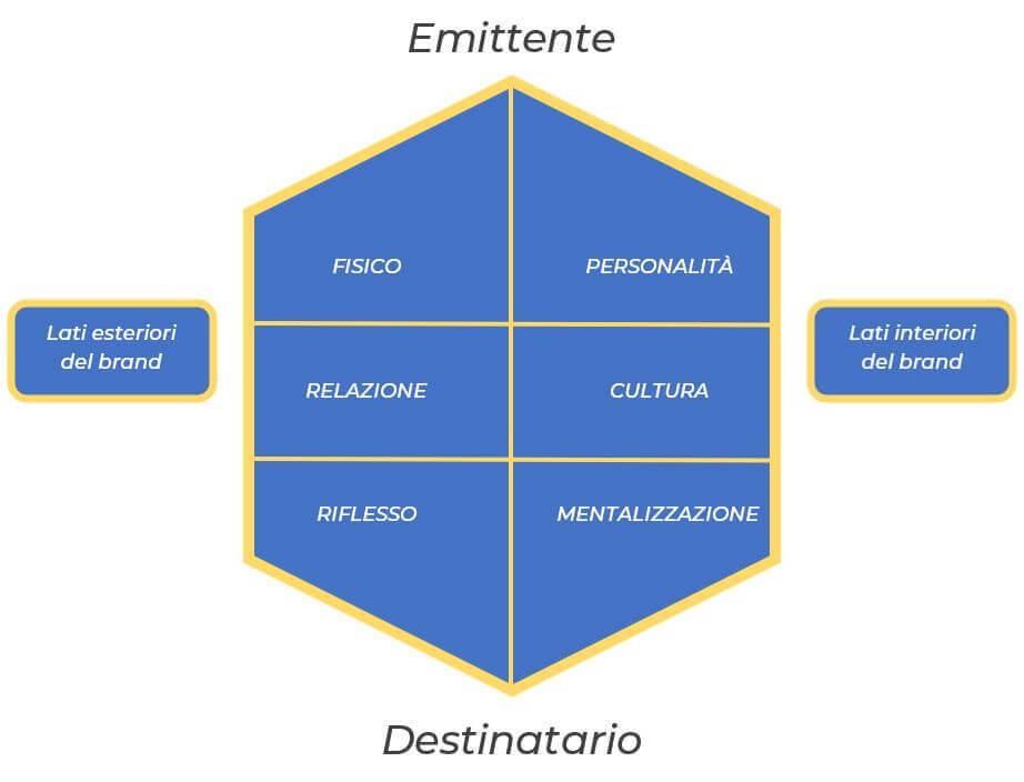 logo aziendale prisma brand identity kapferer Nicola Onida Facile Web Marketing