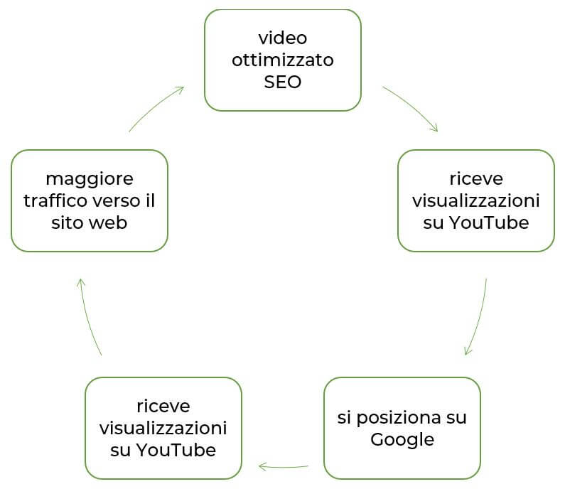 seo per youtube traffico da google Facile Web Marketing