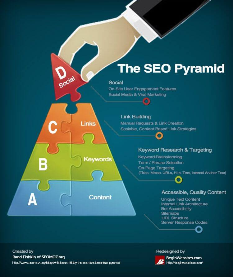 aumentare le visite al sito web piramide SEO facile web marketing