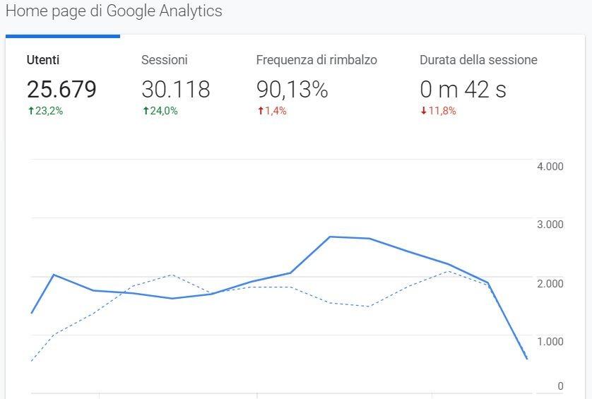 aumentare le visite al sito web Google Analytics Facile Web Marketing