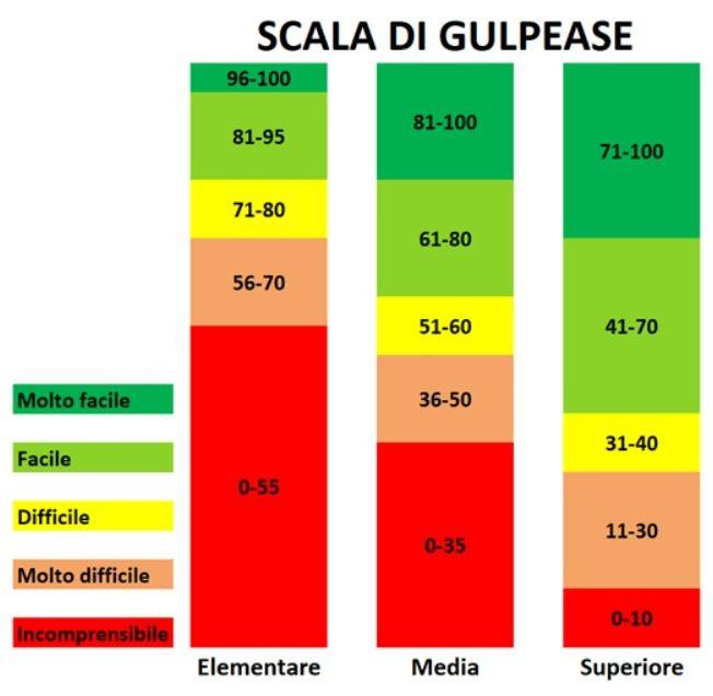 Scala Gulpease Scrivere per il Web Nicola Onida Facile Web Marketing