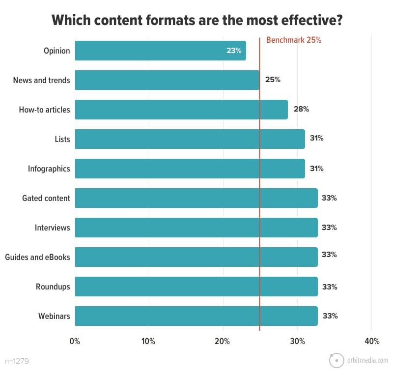 Blog aziendale content formats Facile Web Marketing Nicola Onida