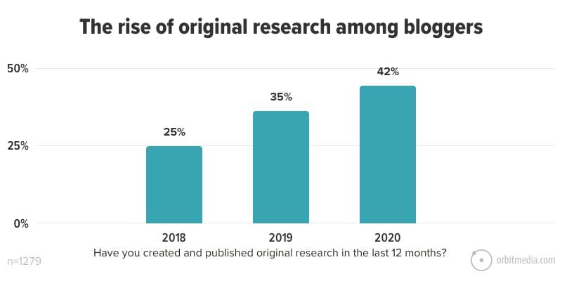Blog aziendale e crescita della pubblicazione di articoli blog Facile Web Marketing