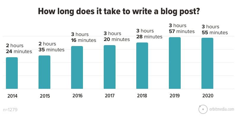 Blog aziendale tempo per scrivere blog post Facile Web Marketing Nicola Onida