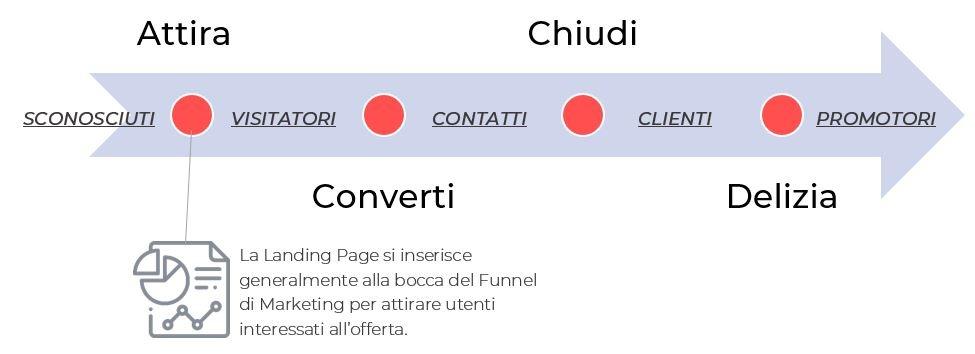 Landing Page persuasiva funnel di marketing Nicola Onida Facile Web Marketing