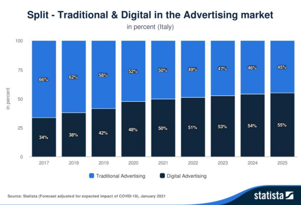 consulenza di web marketing spesa delle aziende pubblicità tradizionale e digitale facile web marketing nicolaonida
