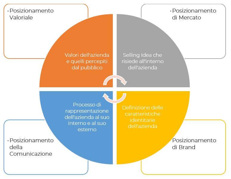 Rebranding-della-Lega-Serie-positioning sphere Facile Web Marketing