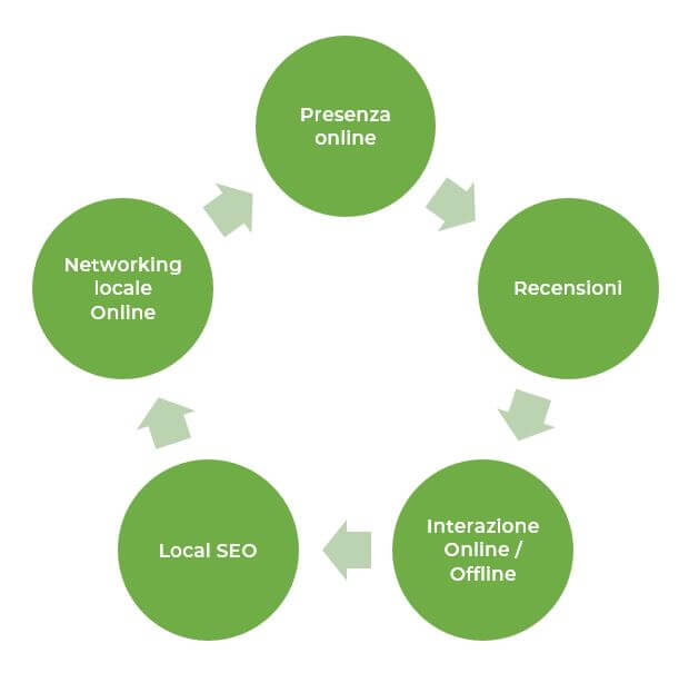 local business circolo virtuoso del marketing locale Facile Web Marketing Nicola Onida SEO copywriter