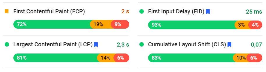 ottimizzazione sito web metriche pagespeed insights google Facile Web Marketing SEO copywriter digital marketing