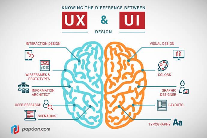 realizzare sito web user experience vs user interface Nicola Onida Facile Web Marketing